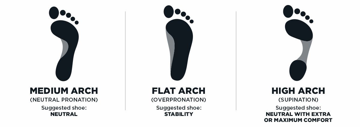 Running Foot Types | Pronation Neutral and Stability